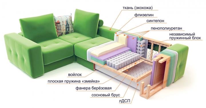 Пример из чего состоит диван